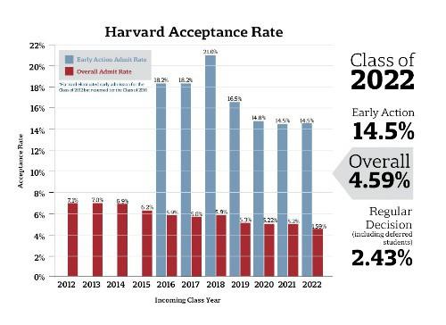 Tỷ lệ trúng tuyển Harvard từ khóa 2012 đến 2022 (Khóa 2022 là khóa sinh viên vào trường năm 2018)